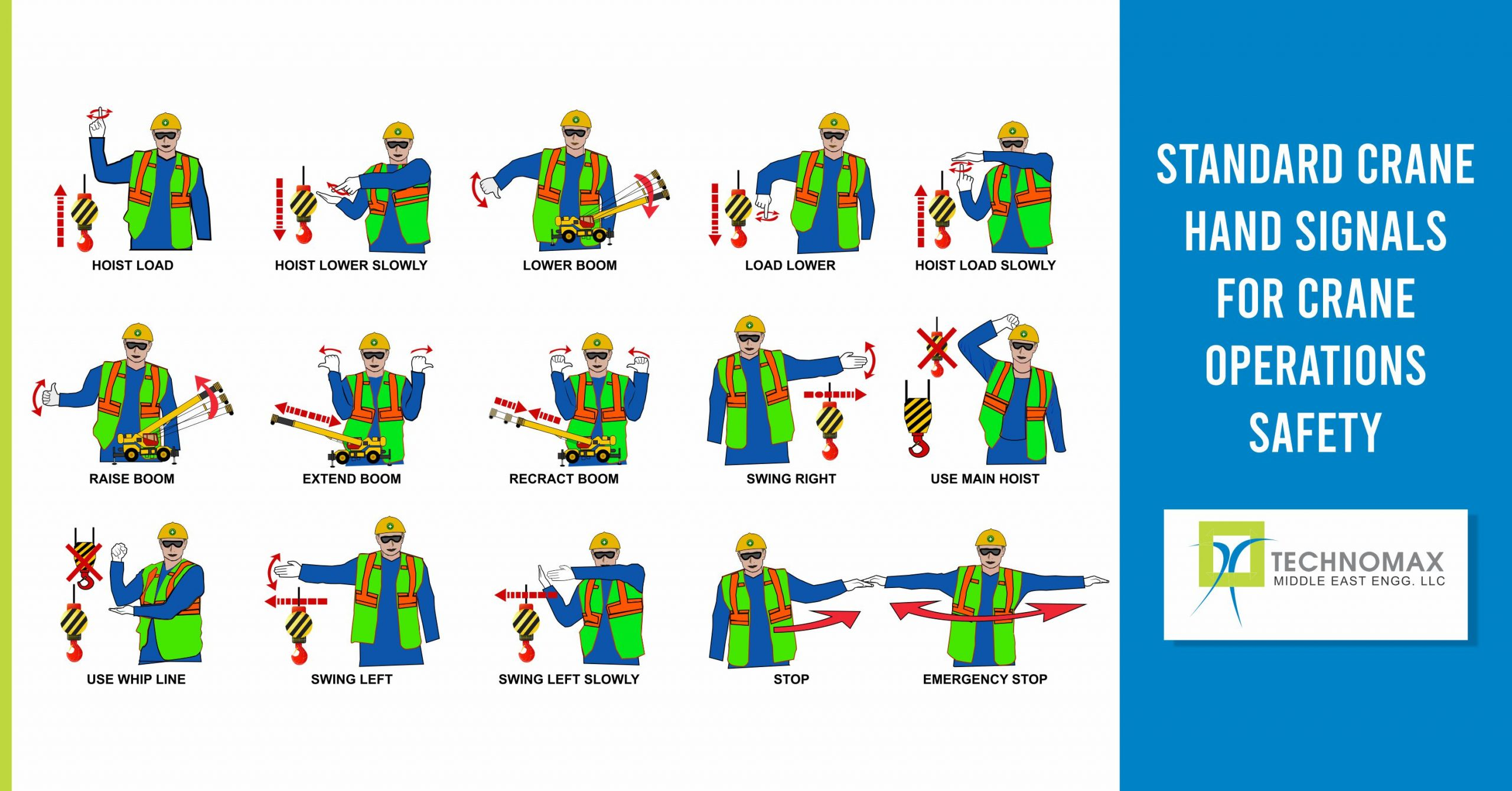 Standard hand signals for Crane Operations
